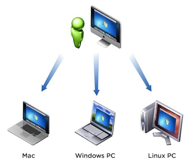 VMWare launches business/enterprise edition of its virtualization software for Macs.