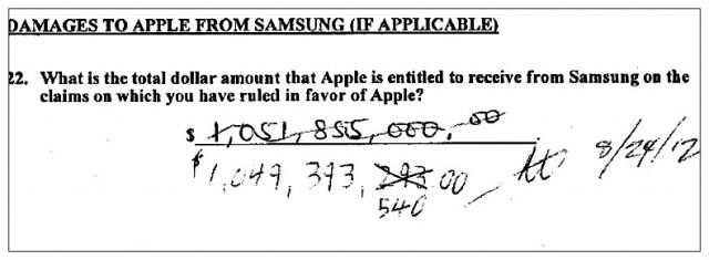 Apple won the patent infringement trial against Samsung and received a huge damages sum.