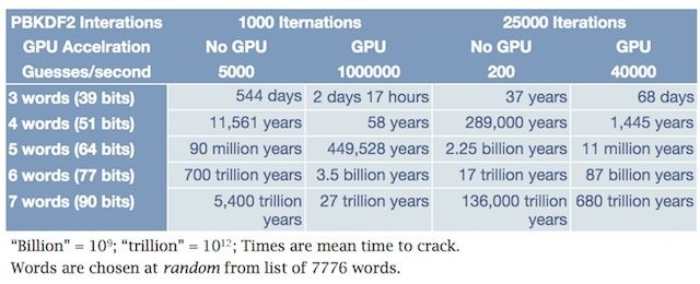 AgileBits shows how length of passwords and thousands of calculations can slow password crackers enough to effectively stop them.
