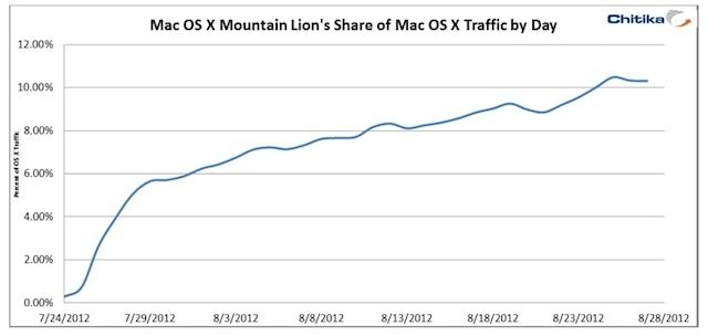 mountain_lion_chart