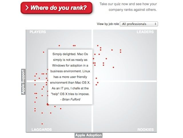 Parallels uses crowdsourcing to compare the Apple/BYOD friendliness of companies.