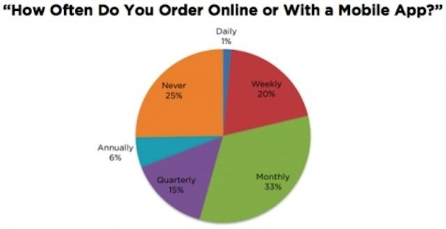 Ordering and paying for food using a mobile app or website has hit the mainstream.