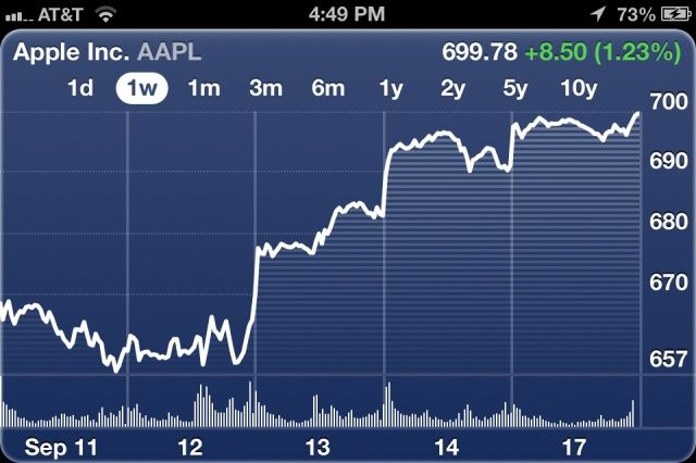 AAPL continues to rise into uncharted territory.