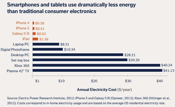 iphone_5_energy_use_compared