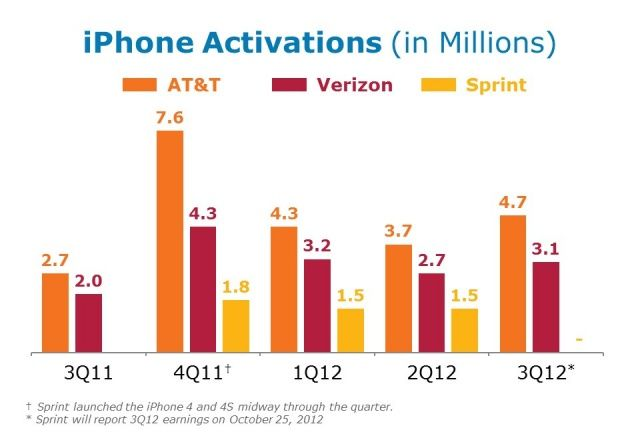 AT&T continues to ride the iPhone's gravy train.