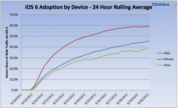 ios6adoption
