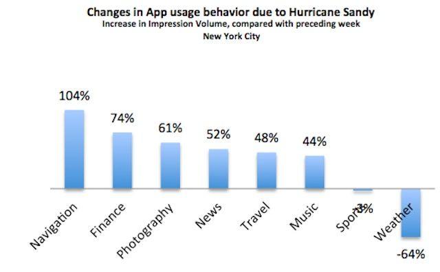 Mobile-Apps-Sandy-Velti