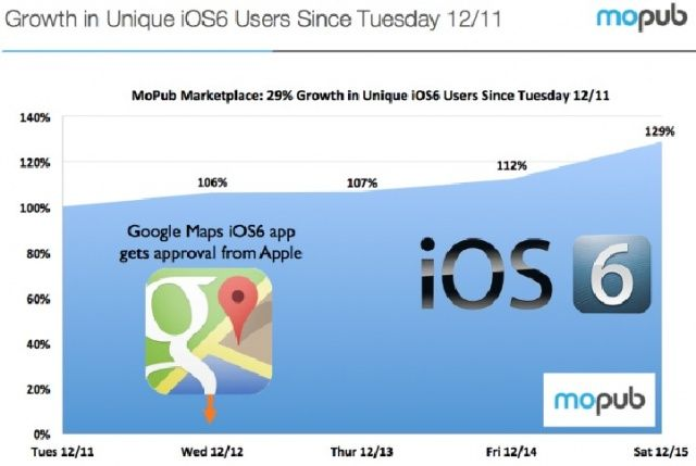 Google-Maps-iOS-6-adoption