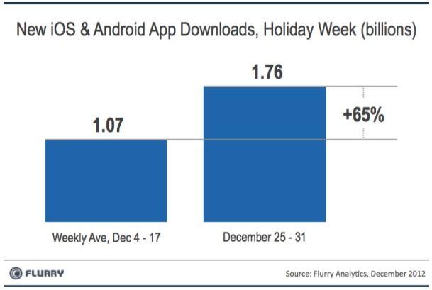Flurry-Christmas-app-downloads