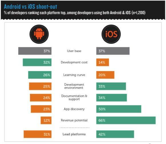 iOS As Lead Platform