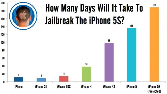 Six months to jailbreak the iPhone 5S? If history is anything to go by, yep.
