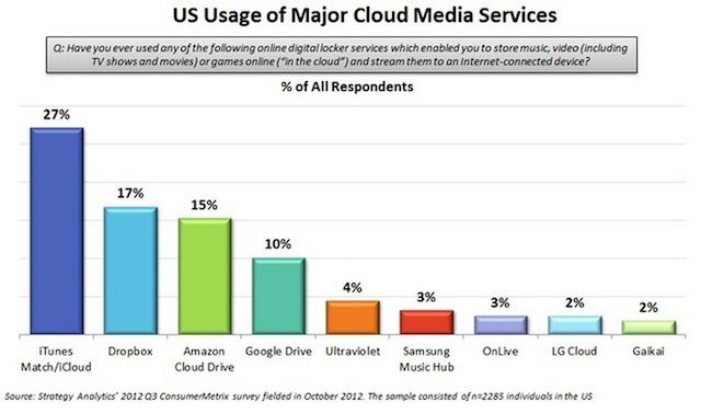cloudservicesicloud