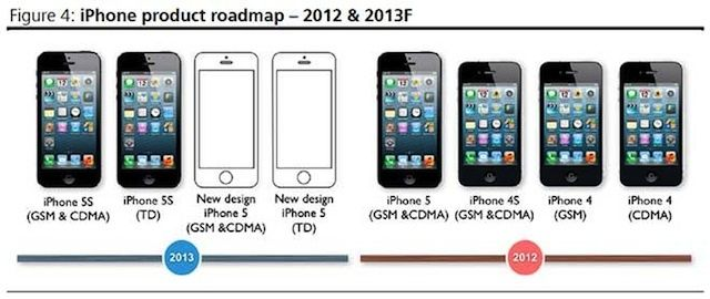 iphoneroadmap