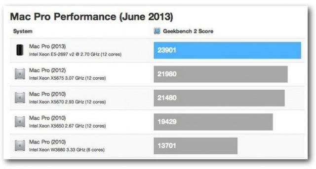 New-Mac-Pro-benchmarks