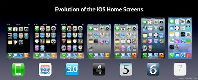evolutionofiOShomescreens