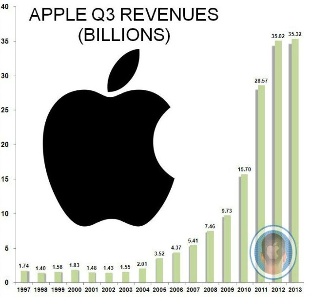 While still at a historic high, Apple's Q3 2013 revenues barely rose year over year.