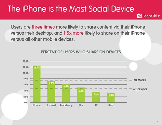 iPhone Most Social