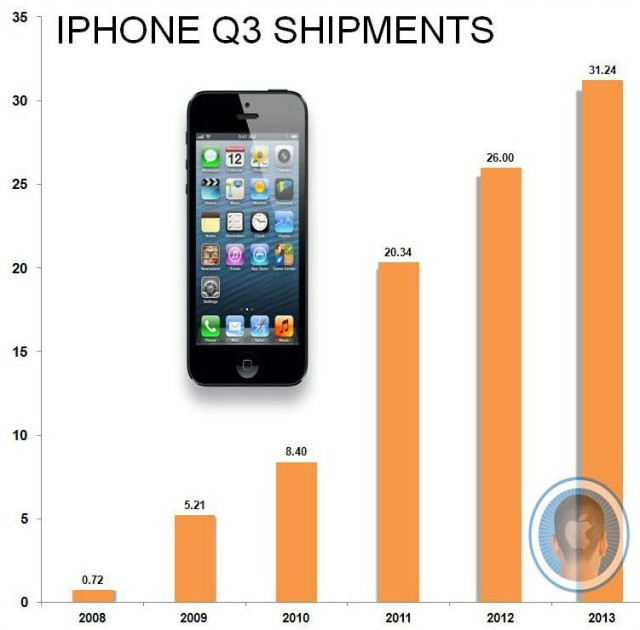 Surprisingly strong iPhone sales boosted Apple's third-quarter revenues for 2013.