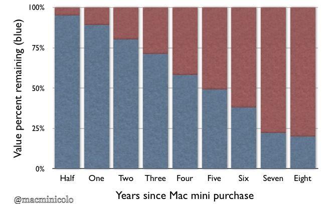 minivalue
