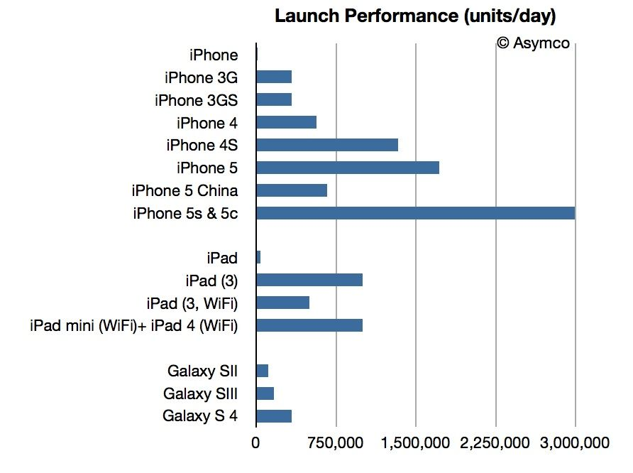 iPhone5slaunch