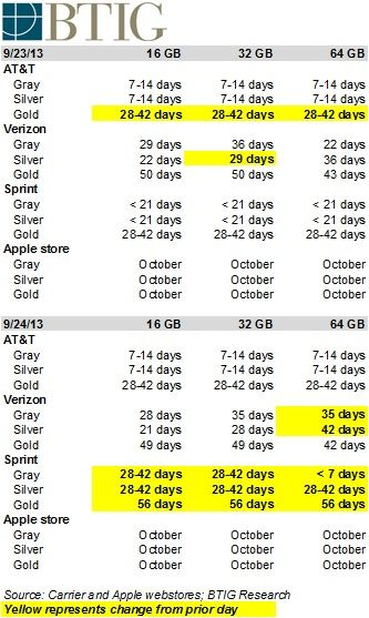 iPhoneshippingtimes
