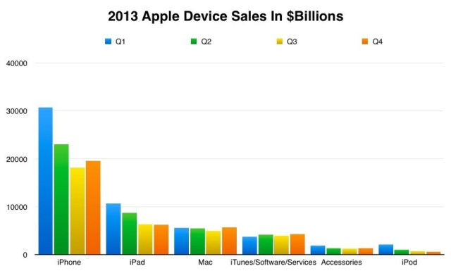 Device Sales Revenue