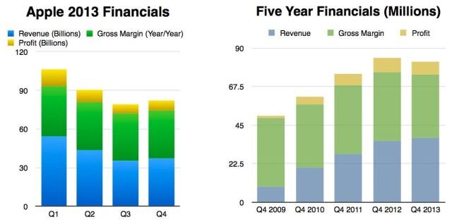 Financials 2013 vs 5 Year