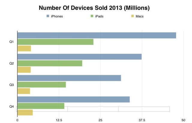 Number of Devices Sold 2013