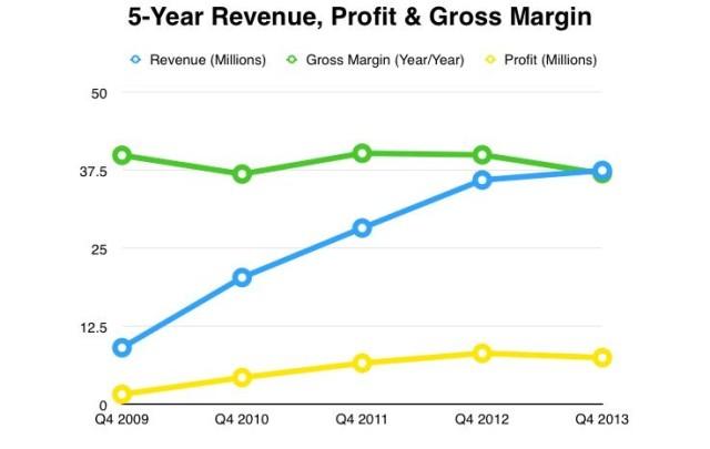 Revenue Margin Profit 5 Year