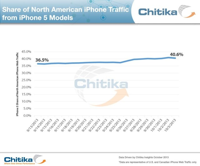 Share of North AMerican iPhone Traffic