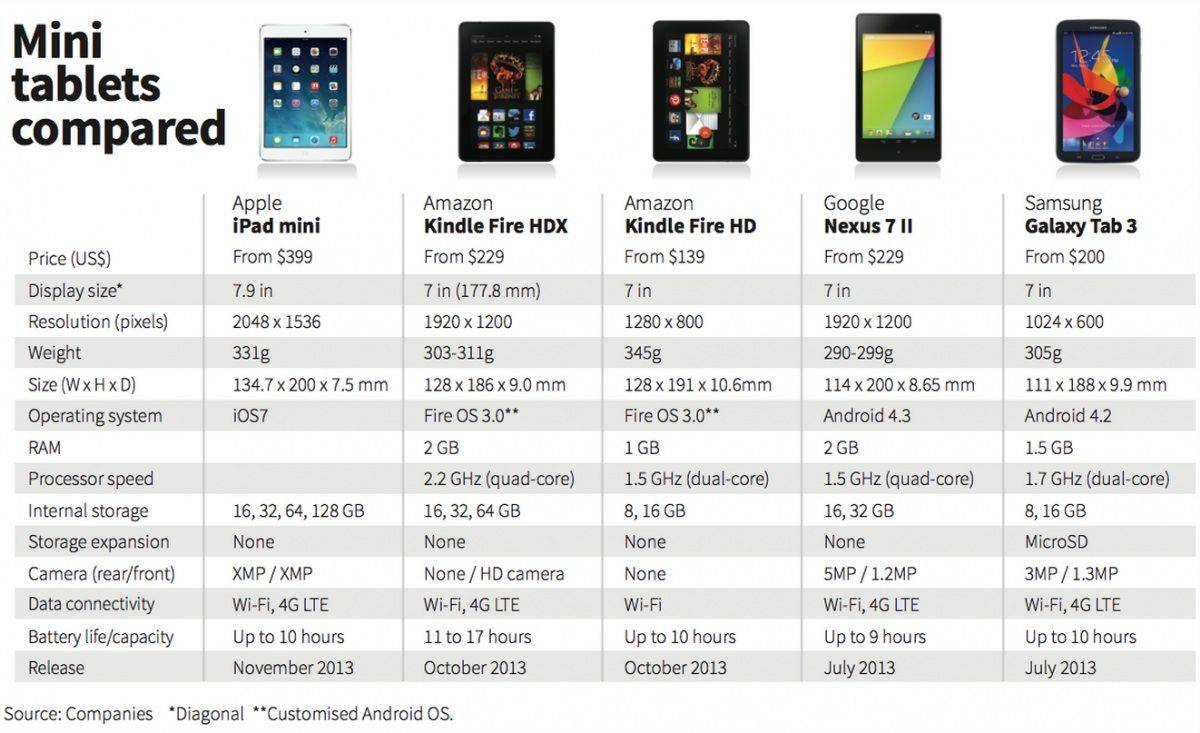 how the ipad mini stacks up against the competition chart. Black Bedroom Furniture Sets. Home Design Ideas
