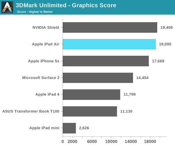 iPad-Air-Graphics-Score-AnandTech (1)