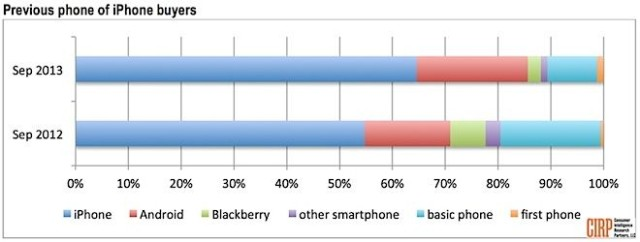 Android-Users-Turned-iPhone_CIRP_Sep2013