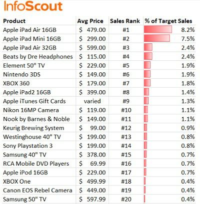 According to analysts Infoscout, iPads were the big hit of Black Friday