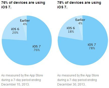 ios_7_adoption_december30