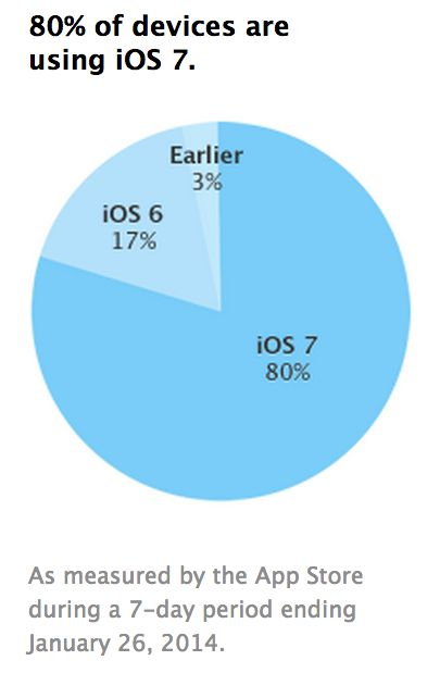 ios7adoption1