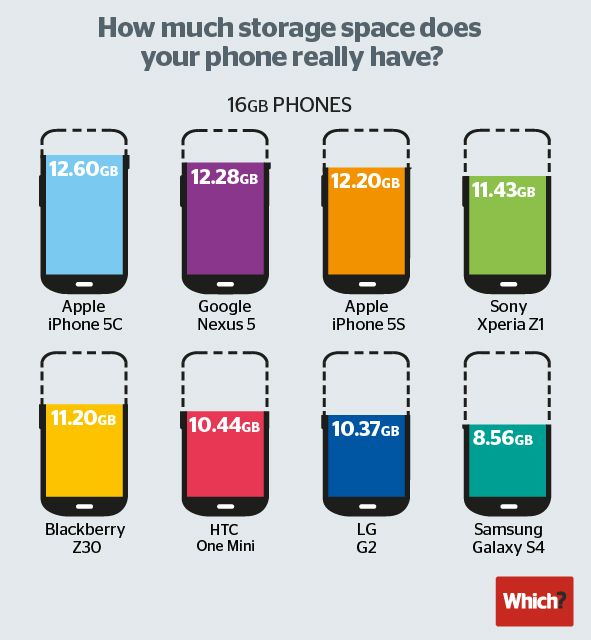 The Iphone 5c Is King Of Internal Storage Samsung In Last Place