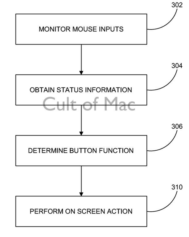 Diagram showing how the mouse's sensors would  replace physical buttons.
