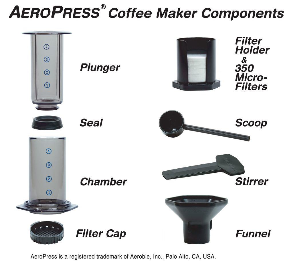 Aeropress Makes A Killer Cup Of Coffee Even On The Road Cult Of Mac