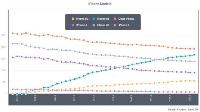 Current iPhone install base percentages by type as of June 9th, 2014
