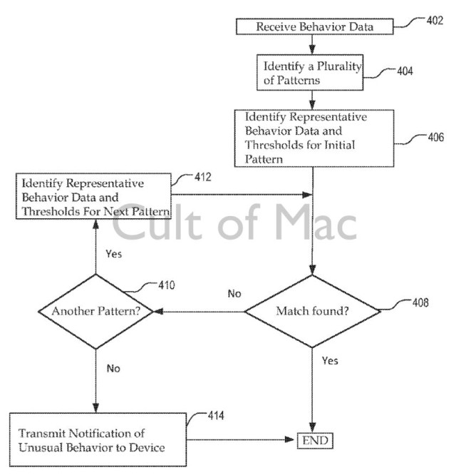 The patent application lays out how it would create clustered behavior databases of users, and then use this data to determine if your iPhone is being used by someone else.