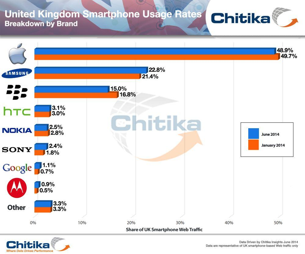 UK_Mobile_Traffic_by_Manufacturer-ChitikaInsights