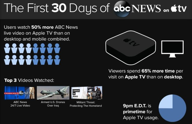 Apple TV boosts ABC live news viewing by 50 percent
