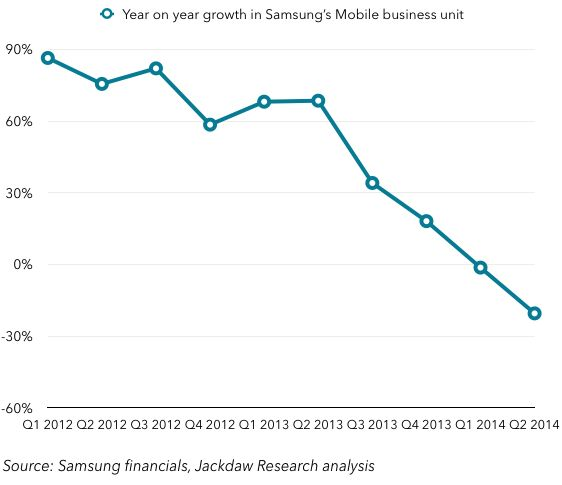 Mobile-revenue-year-on-year-growth
