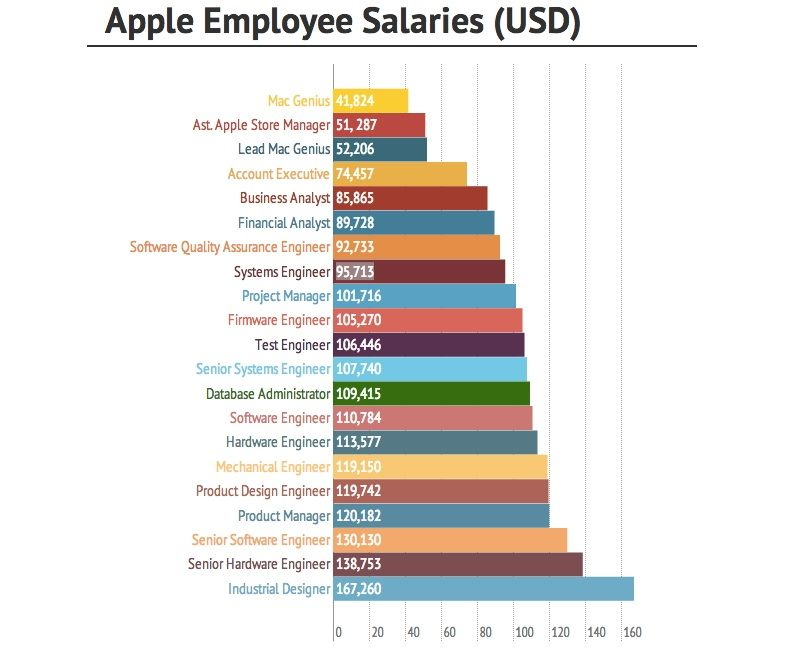 Which Apple Jobs Pay The Best