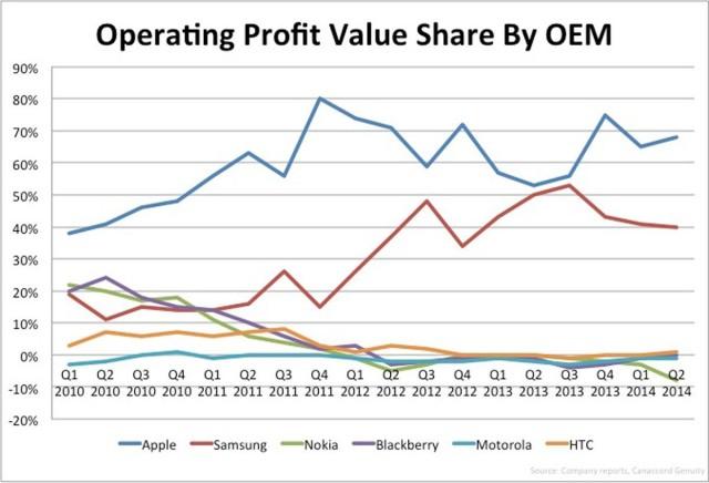 smartphone-profit-share