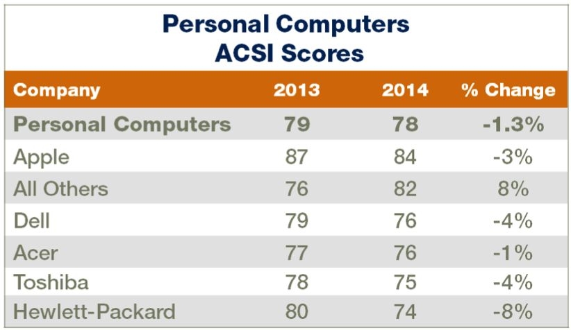 Who makes the best computers around? We think you know the answer to that. Photo: ASCI