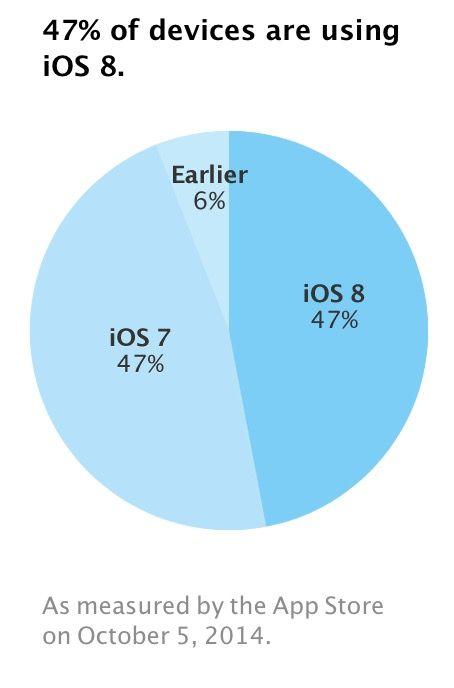 Apple's data based on App Store traffic.