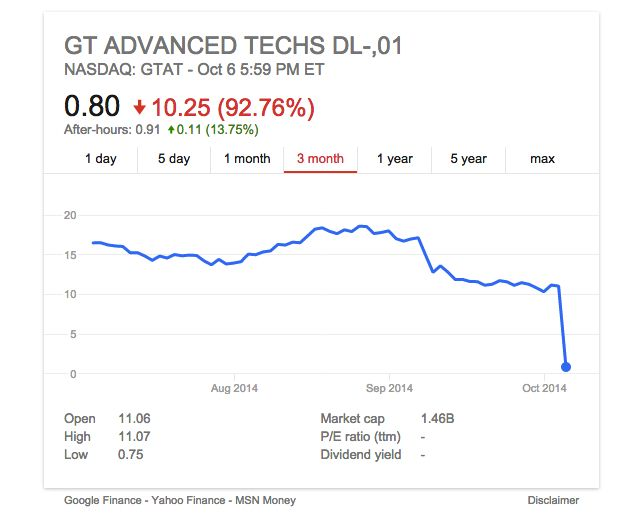 GT Advanced Technology shares have dropped a massive 93%.