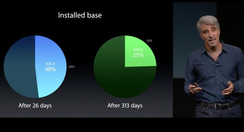 Craig Federighi has bragged about iOS 8's adoption, even though it's considerably slower than Apple's used to.
